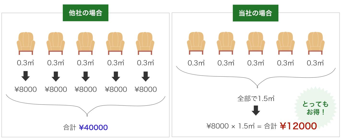 お荷物の合計㎥(幅×奥行き×高さ)で料金を算出します。